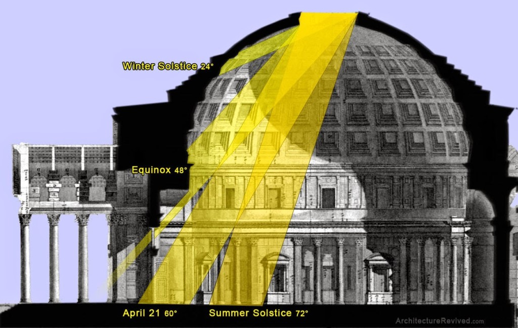 The Pantheon Rome S Architecture Of The Cosmos